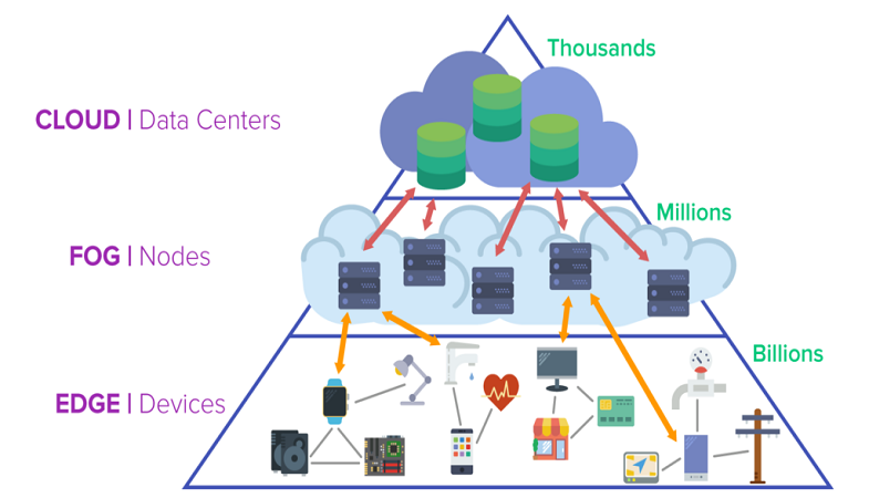 How Different is Edge Computing from Fog Computing